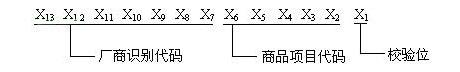 EAN/UCC-13代码结构一
